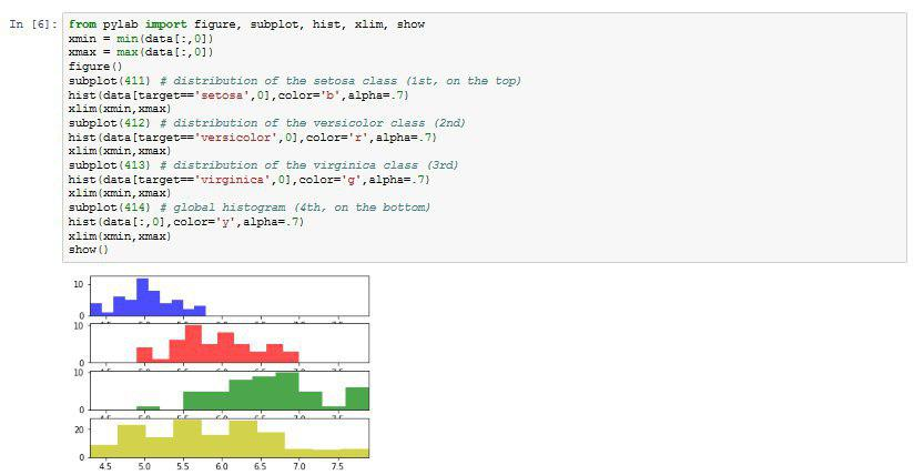 Data mining-python-iris